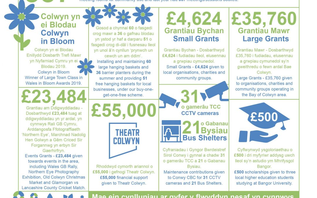 Town Council in Facts and Figures 2019/20